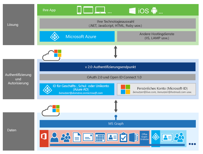 Microsoft Graph-Anwendungsstapel. Die Authentifizierung ist als Schicht zwischen Ihrer App und den unterschiedlichen Microsoft Graph-Ressourcen dargestellt.