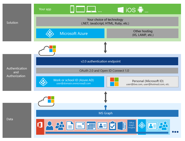 Microsoft Graph application stack, with authentication shown as a layer between your app and the various Microsoft Graph resources.