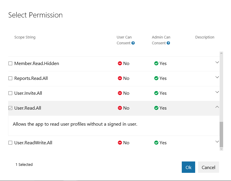 Select Permissions dialog for Microsoft Graph application permissions.