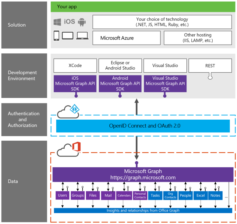 A diagram that shows the layers of the Microsoft Graph development stack. At the bottom is the data layer, which includes users, groups, file, mail, calendars, personal contacts, tasks, org contacts, people, Excel, and notes. The next layer is authentication and authorization. Next is the development environment of your choice, including the Android, iOS, and Visual Studio Microsoft Graph API SDKs. The final layer is your solution, which uses the technology of your choice, including .NET, JS, HTML, and Ruby, and is hosted on Microsoft Azure or another hosting platform.