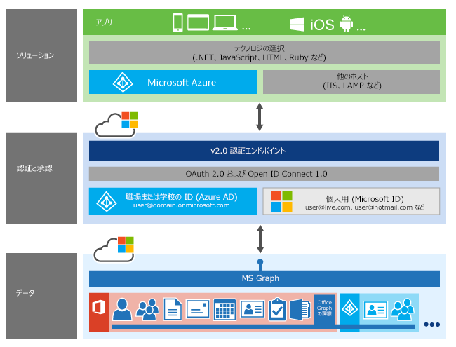 Microsoft Graph アプリケーションのスタック。認証が、アプリとさまざまな Microsoft Graph リソースとの間の層として示されている。