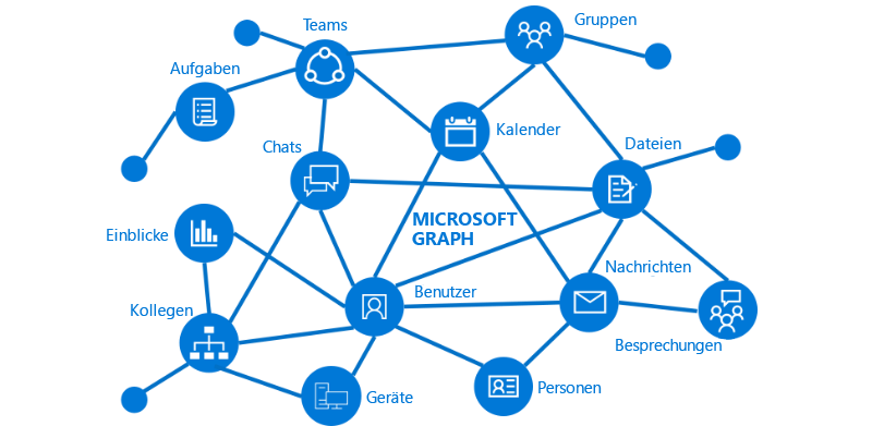 Übersicht - Dokumentation - Microsoft Graph