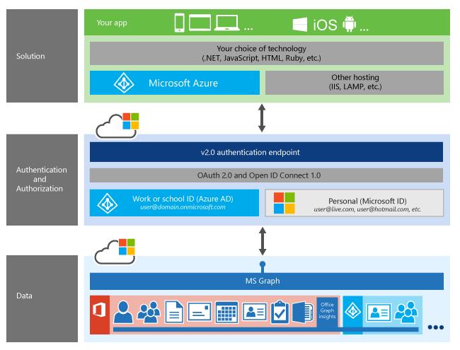 Documentation - Microsoft Graph