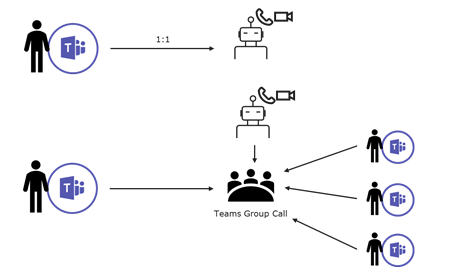 An image showing peer-to-peer and multiparty calls