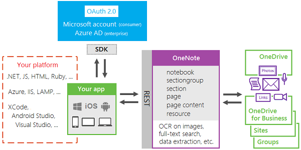 OneNote API development stack