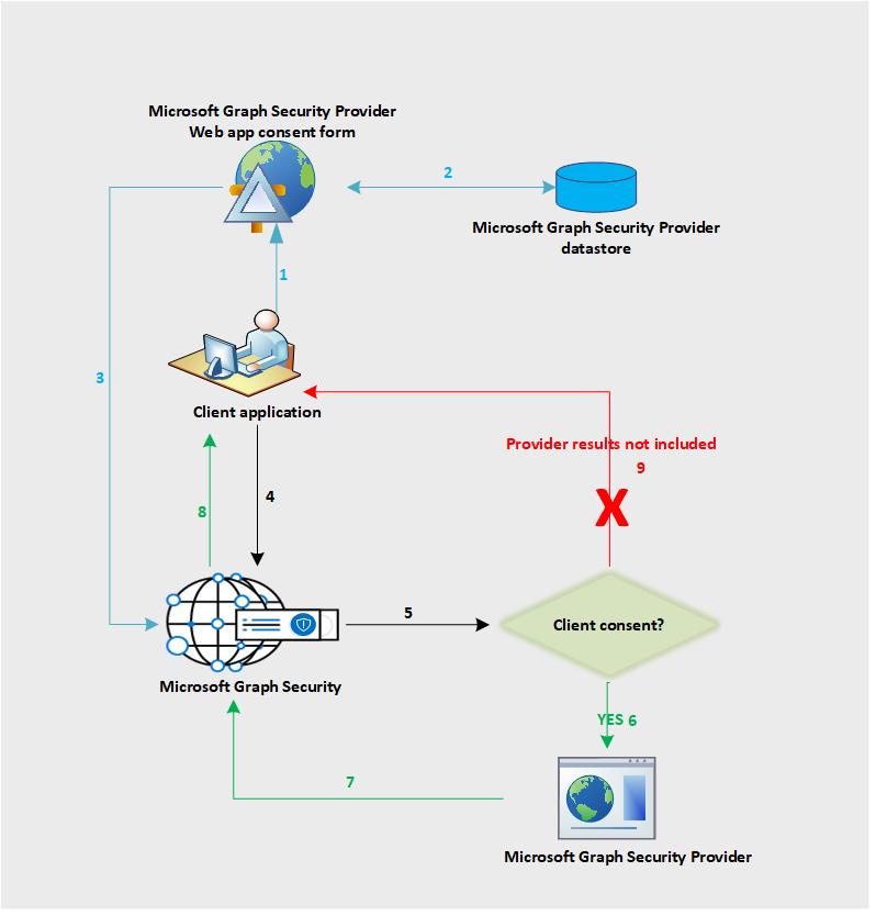 Data flow - Documentation - Microsoft Graph