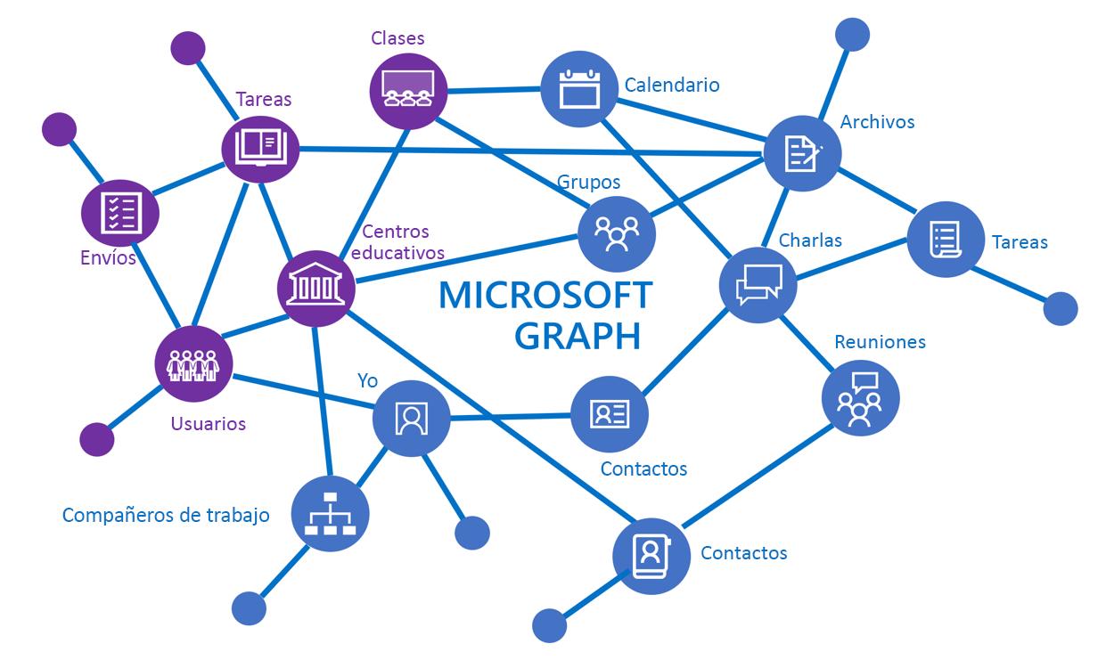 Educación - Documentación - Microsoft Graph