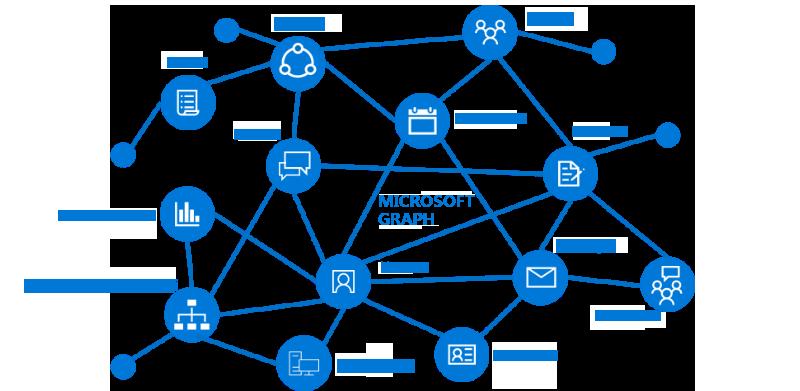 Una imagen en la que se muestran los recursos y relaciones principales que forman parte del gráfico