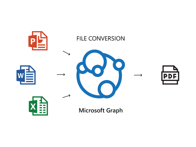 Image showing document conversion through Microsoft Graph