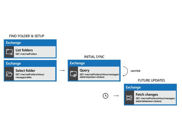 Diagramme de flux d'API montrant la recherche et la synchronisation du dossier de courrier électronique d'un utilisateur avec la synchronisation delta
