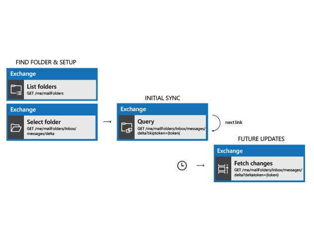 API Flow diagram showing finding and syncing to a user's email folder with delta sync