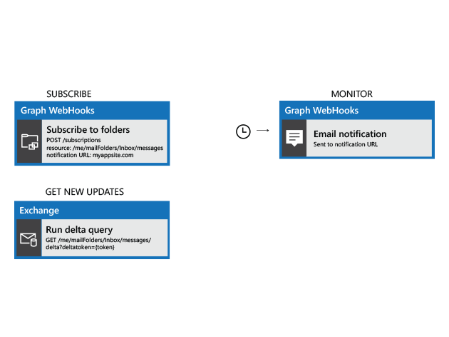 API flow diagram showing subscribing to a user's mailbox, receiving notifications, and syncing with webhooks and delta sync