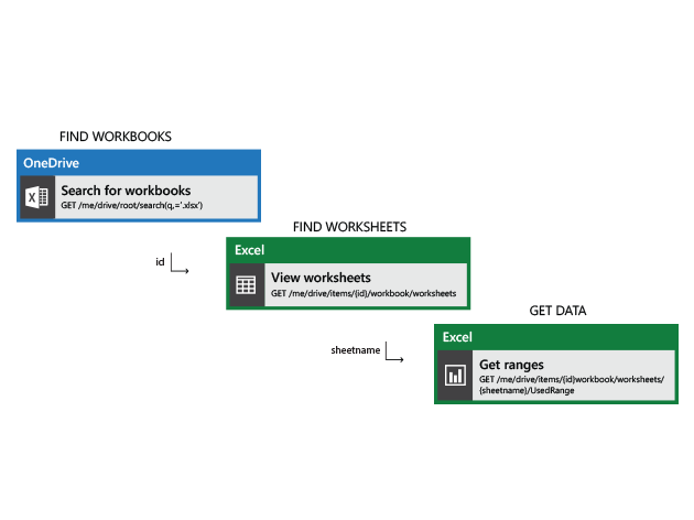 API Flow diagram showing searching for excel workbooks in onedrive and accessing them