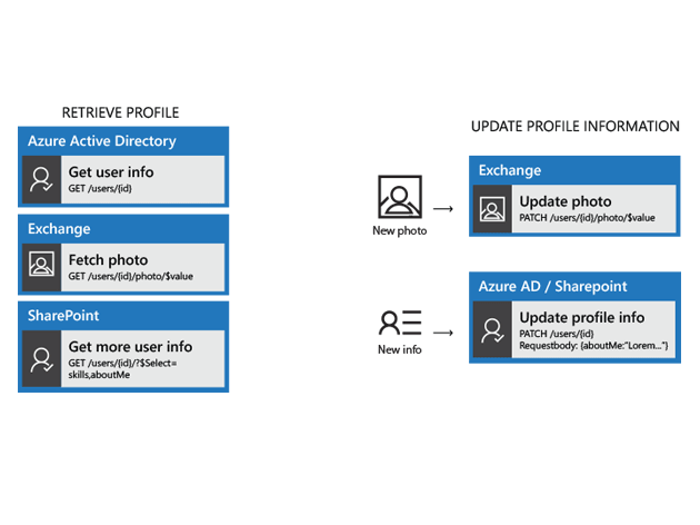 create and manage employee profiles microsoft graph