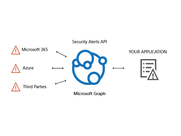 Image showing security alerts API aggregating alerts from multiple sources for an application