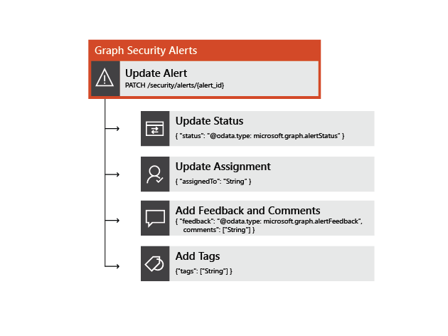 Image showing an alert update with status, assignment, feedback, and tags.